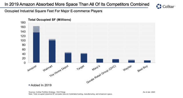 #DYK that @Amazon's total absorption for 2019 far outpaced all of the combined absorptions of its major competitors?  Become a CoStar subscriber for more insights: https://t.co/xAyxZnNKJ1 https://t.co/RARBpNL4yu